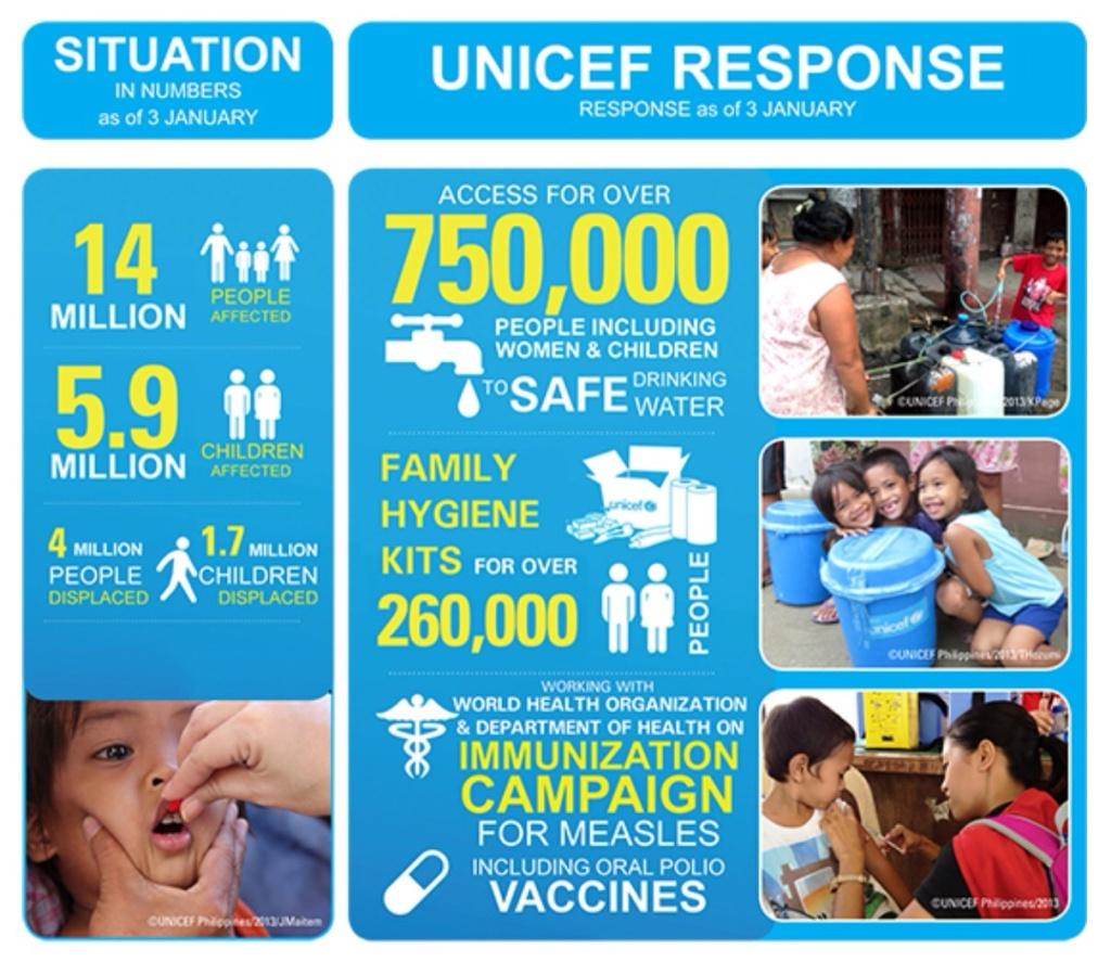 UNICEF Philippines